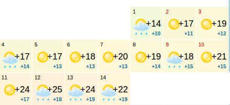 погода в Сочи на май 2015